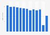 Umsatz von AppelrathCüpper bis 2017