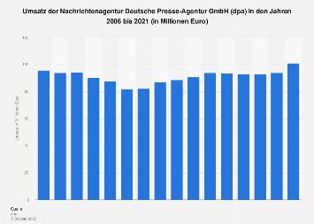 Umsatz der Nachrichtenagentur dpa bis 2016