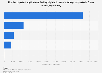 Patent applications made by high-tech companies in China, by industry 2016