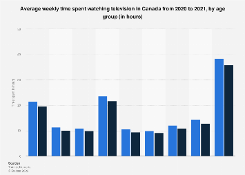 Weekly time spent watching TV in Canada 2016-2018, by age