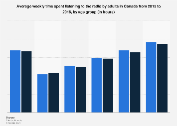 Weekly time spent listening to the radio in Canada 2015-2016, by age