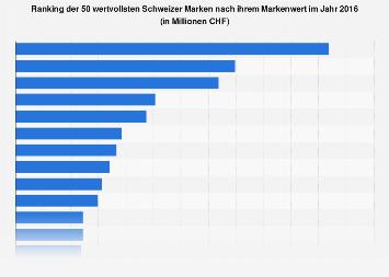 Markenwert der wertvollsten Schweizer Marken 2016