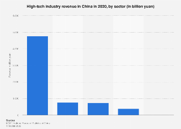 High-tech industry revenue in China by sector 2016