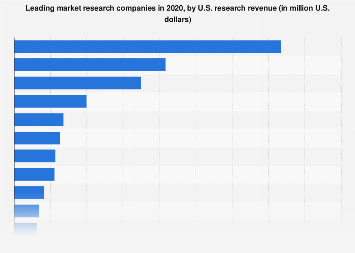 Leading market research companies by U.S. research revenue in 2017