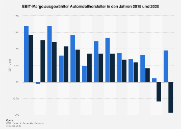 EBIT-Marge weltweiter Automobilhersteller in H1 2019