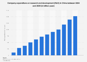 Company expenditure on research and development (R&D) in China 2017