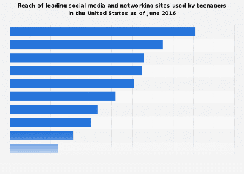 Most popular social networks of U.S. teens 2016