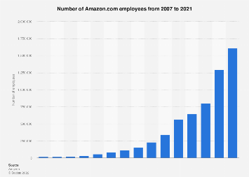 Number of Amazon.com employees 2007-2017