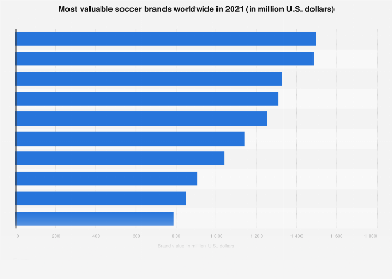 Brand value of top football clubs worldwide 2018