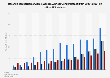 Apple, Google, and Microsoft: revenue comparison 2008-2018