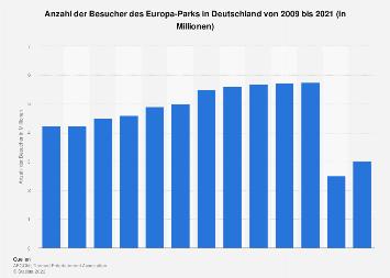 Besucher des Europa-Parks in Deutschland bis 2018