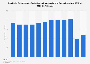 Besucher im Phantasialand in Deutschland bis 2016