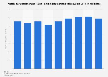 Besucher des Heide Parks in Deutschland bis 2017