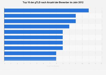 Top Level Domains mit den meisten Bewerbern