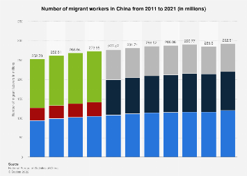 Number of migrant workers in China 2017