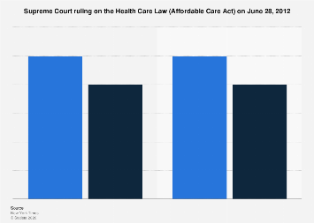 Supreme Court ruling on the Health Care Law (Affordable Care Act) in 2012