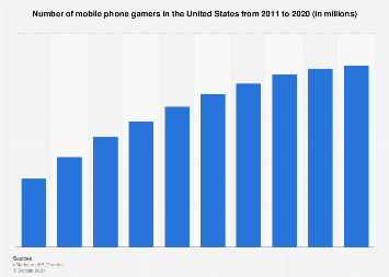 Mobile phone gamers in the U.S. 2011-2020