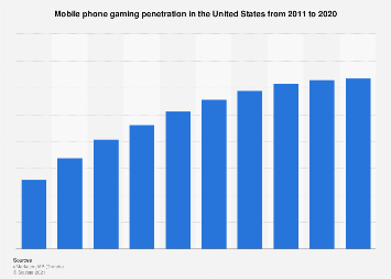 Mobile gaming penetration in the U.S. 2011-2020