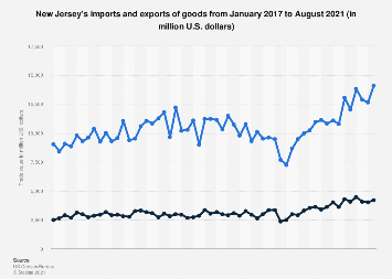 New Jersey's imports and exports of goods 2016-2017
