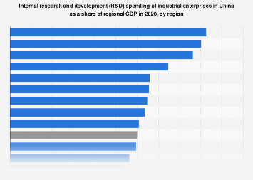 Research and development (R&D) spending in China in relation to GDP 2017, by region