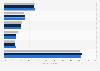 ITOM software vendors: global market share 2010-2012