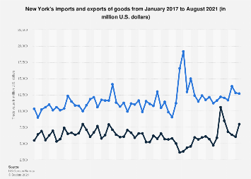 New York's imports and exports of goods 2017-2018