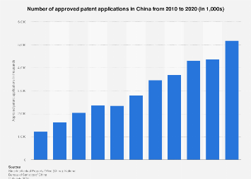 Approved patent applications in China 2008-2018