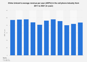 China Unicom's ARPU in the cell phone industry 2017