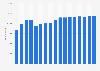 Anzahl der Mitarbeiter des Gaskonzerns Gazprom bis 2017