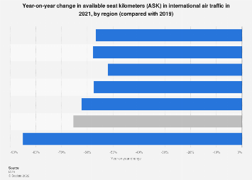 Available seat kilometers (ASK) in international air traffic, by region 2017