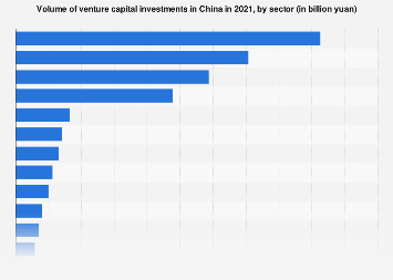 Volume of venture capital investments in China 2017, by sector