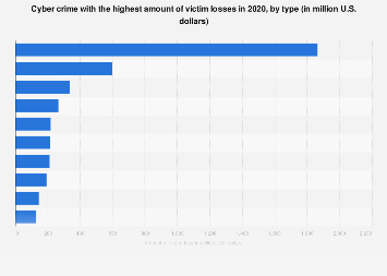 Leading cyber crime victim loss categories 2018
