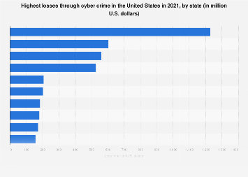 Financial cyber crime losses in the U.S. 2018, by victim state