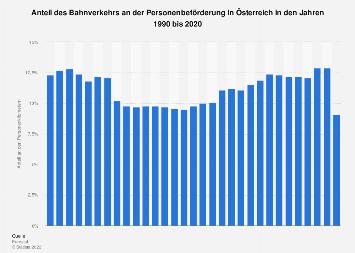 Anteil des Bahnverkehrs an der Personenbeförderung in Österreich bis 2015