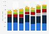 Fahrzeugauslieferungen von Porsche nach Modell bis 2017