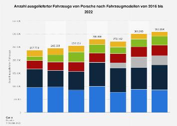 Fahrzeugauslieferungen von Porsche nach Modell bis 2016