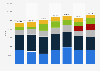 Fahrzeugproduktion von Porsche nach Modell bis 2018