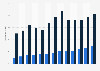 Internet-Traffic: mobile Geräte insgesamt vs. iPad 2012