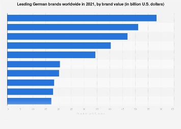 Brand value of the leading 10 most valuable German brands 2017