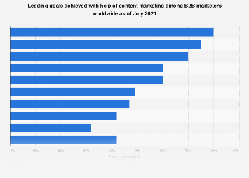 Organizational goals for B2B content marketing in North America 2016