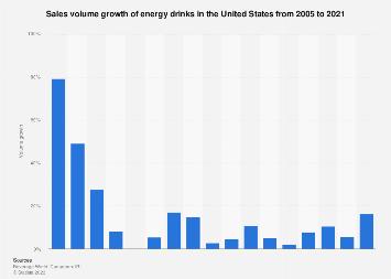 Sales volume growth of energy drinks in the U.S. 2005-2016