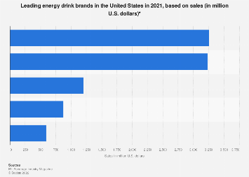 Leading energy drink brands in the U.S. 2017, based on sales