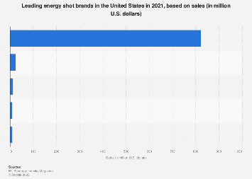 Leading U.S. energy shot brands 2017, based on sales