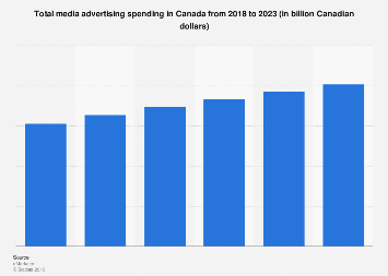 Media advertising spending in Canada from 2015-2022