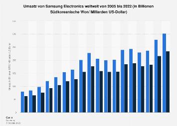 Umsatz von Samsung Electronics weltweit bis 2018