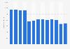 Umsatz von Valora bis 2018