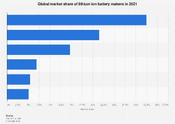 Lithium ion batteries - main manufacturers in Q1 2018