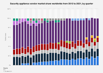 Security appliance vendors: global market share 2012-2018, by quarter