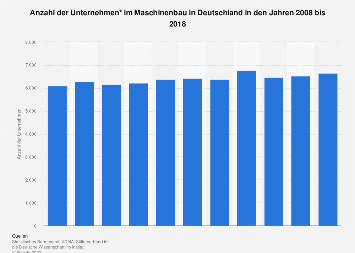 Maschinenbau - Anzahl der Unternehmen in Deutschland bis 2017