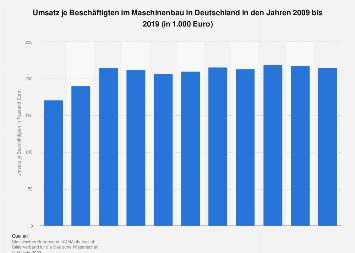 Maschinenbau - Umsatz je Beschäftigten in Deutschland bis 2017